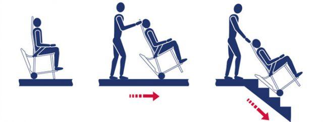 krzesło ewakuacyjne obsługa
